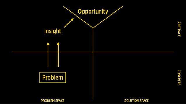 PROBLEM SPACE SOLUTION SPACE Problem CONCRETEABSTRACT Insight Opportunity