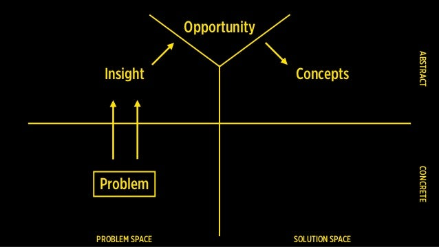 PROBLEM SPACE SOLUTION SPACE Problem CONCRETEABSTRACT Insight Opportunity Concepts