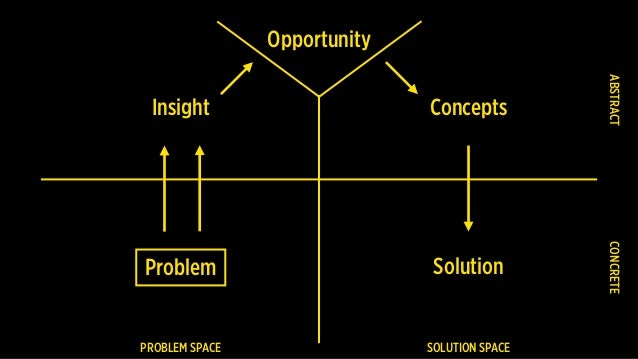PROBLEM SPACE SOLUTION SPACE Problem CONCRETEABSTRACT Insight Opportunity Concepts Solution