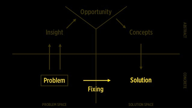 PROBLEM SPACE SOLUTION SPACE CONCRETEABSTRACT Insight Opportunity Concepts Problem SolutionSolution Fixing