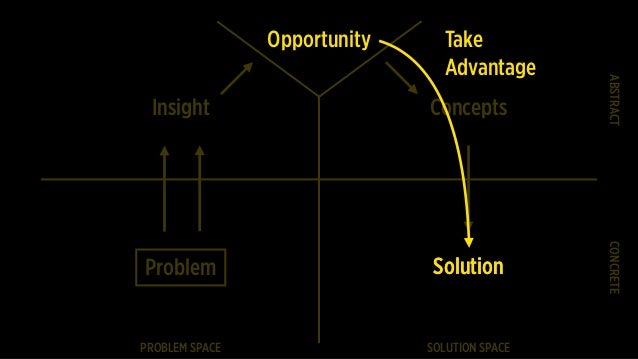 Problem PROBLEM SPACE SOLUTION SPACE CONCRETEABSTRACT Insight Concepts Take Advantage SolutionSolution Opportunity