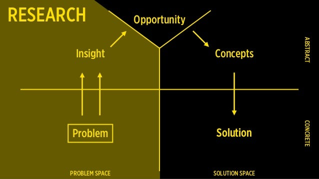 Problem PROBLEM SPACE SOLUTION SPACE CONCRETEABSTRACT Insight Concepts SolutionSolution OpportunityRESEARCH