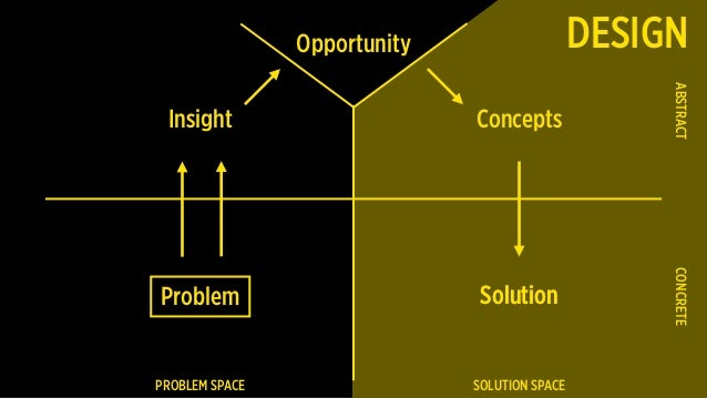 Problem PROBLEM SPACE SOLUTION SPACE CONCRETEABSTRACT Insight Concepts SolutionSolution Opportunity DESIGN