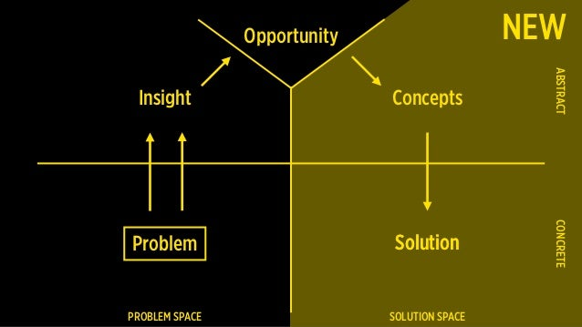 Problem PROBLEM SPACE SOLUTION SPACE CONCRETEABSTRACT Insight Concepts SolutionSolution Opportunity NEW