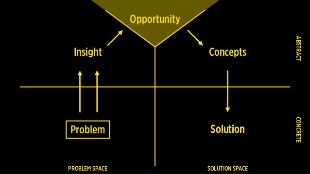 Problem PROBLEM SPACE SOLUTION SPACE CONCRETEABSTRACT Insight Concepts SolutionSolution Opportunity