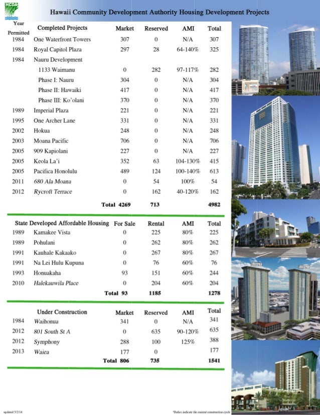 Hcda residential housing summary 071414 (1)