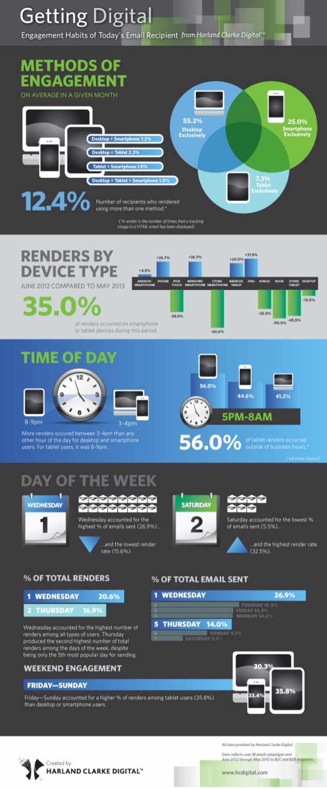 2013 Engagement Habits of Today's Email Recipient Infographic