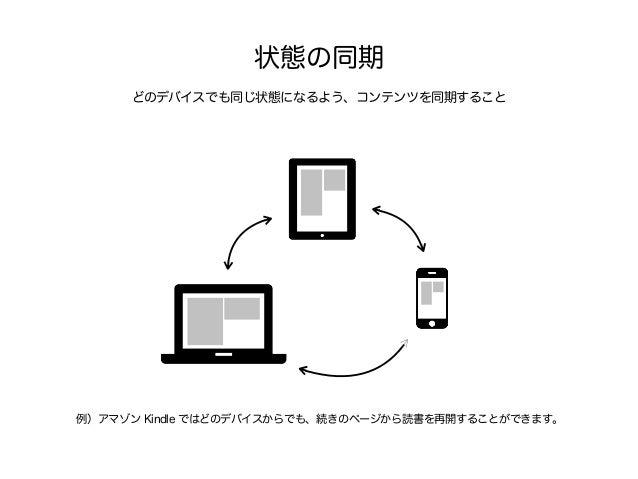 画面共有 複数のデバイスで同一のコンテンツを共有すること 例)複数のデバイスの画面をつなげてみることで、1つの画像や映像を見せることが可能。