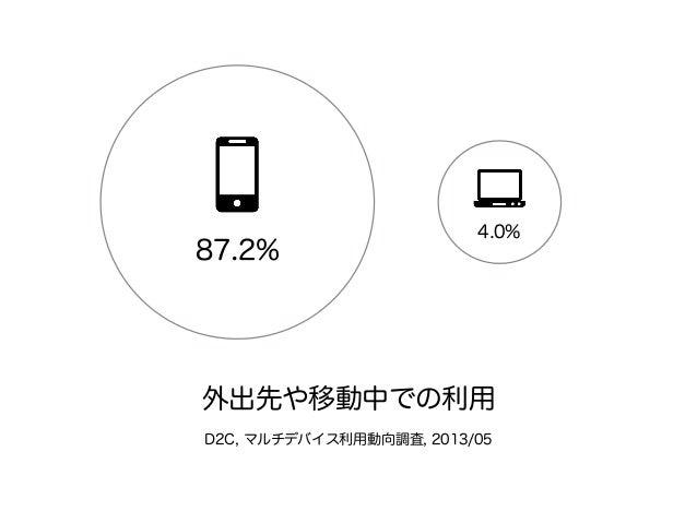Pocket Trend, 2011 iPhoneの利用時間帯 早朝 通勤 帰宅時 就寝 自宅