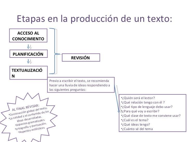 Etapas en la producción de un texto: ACCESO AL CONOCIMIENTO PLANIFICACIÓN   TEXTUALIZACIÓN   REVISIÓN   Previo a escribir ...