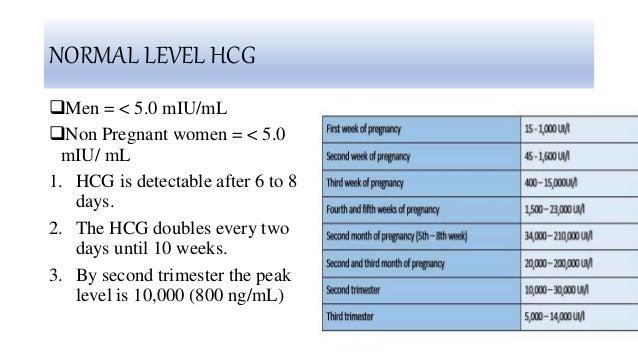 Human chorionic gonadotropin HCG