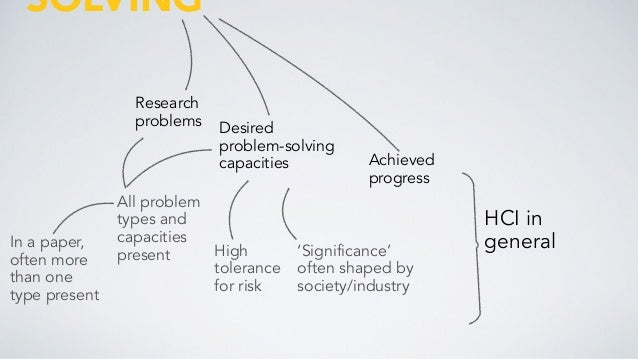 problem solving paper This paper explores the extent to which the problem-finding and problem-solving  approach can provide a foundation for joining the capabilities, dynamic.