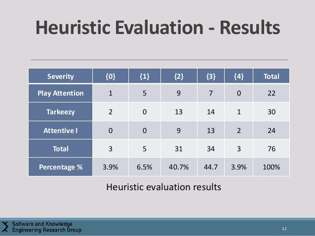 Usability Heuristics for the Design of Interactive Attention Assessme…