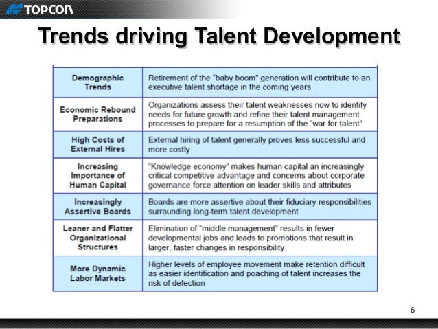 Presentation On Talent Development