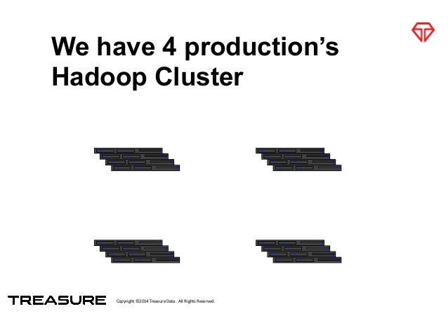 Copyright*©2014*Treasure*Data.**All*Rights*Reserved. We have 4 production's Hadoop Cluster