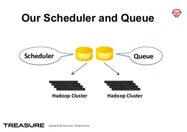 Copyright*©2014*Treasure*Data.**All*Rights*Reserved. Our Scheduler and Queue QueueScheduler Hadoop&Cluster Hadoop&Cluster