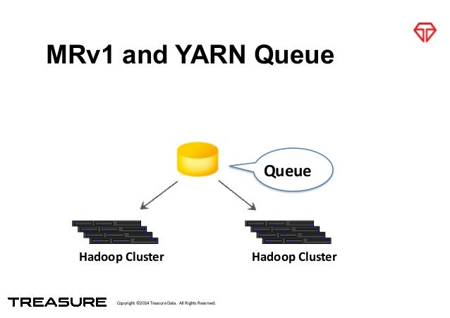 Copyright*©2014*Treasure*Data.**All*Rights*Reserved. MRv1 and YARN Queue Queue Hadoop&Cluster Hadoop&Cluster