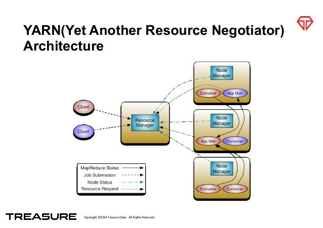 Copyright*©2014*Treasure*Data.**All*Rights*Reserved. YARN(Yet Another Resource Negotiator) Architecture