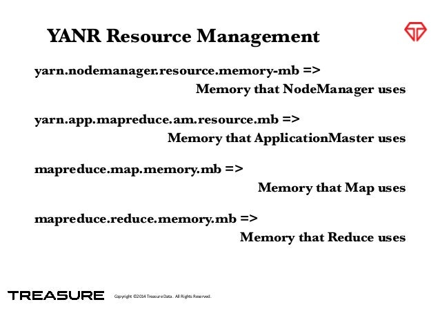 Copyright*©2014*Treasure*Data.**All*Rights*Reserved. yarn.nodemanager.resource.memory-mb => Memory that NodeManager uses !...