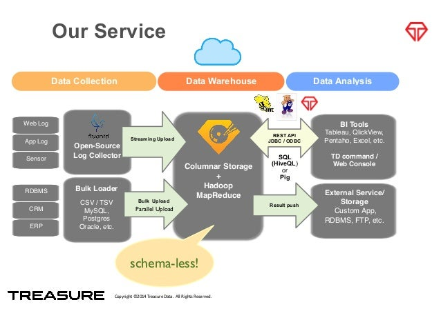 Copyright*©2014*Treasure*Data.**All*Rights*Reserved. Our Service ! ! ! ! Columnar Storage! +! Hadoop! MapReduce! Data Coll...