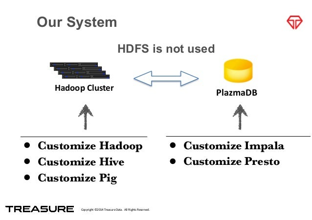 Copyright*©2014*Treasure*Data.**All*Rights*Reserved. Hadoop&Cluster PlazmaDB Our System HDFS is not used • Customize Hadoo...