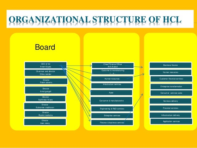 organisational structure of hcl Hcl technologies is a global it company with a client portfolio that includes  fortune 500 companies click to read hcl tech company information.
