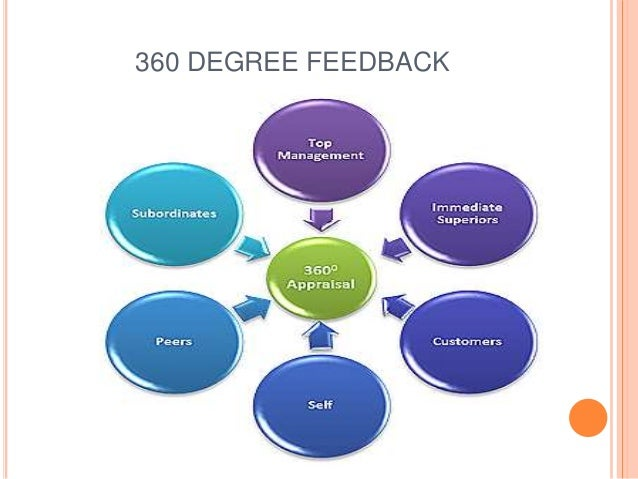 360 degree appraisal in modern scenario The idea in each of these scenarios 360 degree feedback and performance appraisal training, 34,9,62-70 2 wimer, s (2002) the dark side of 360-degree.
