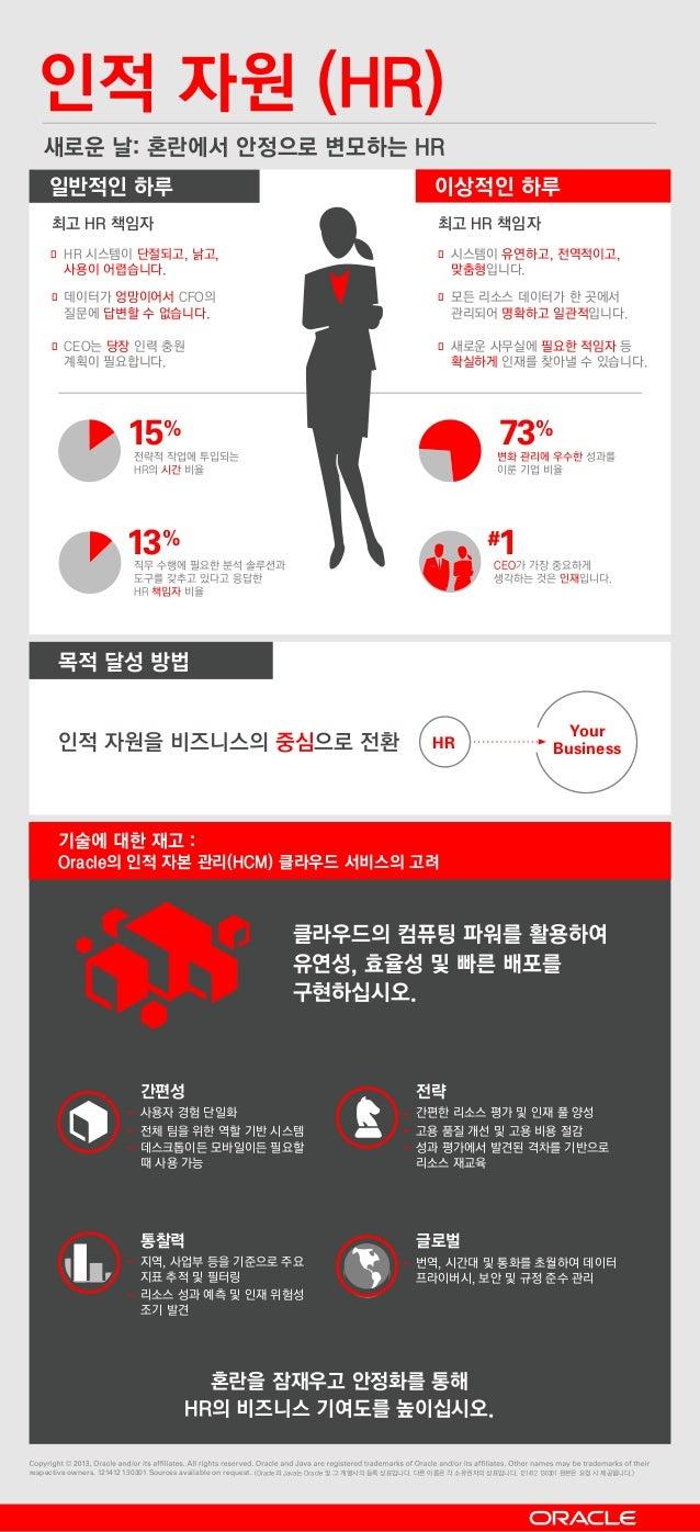 인적 자원 (HR) 새로운 날: 혼란에서 안정으로 변모하는 HR 일반적인 하루 이상적인 하루 � � 15% 13% 73% #1 � � � � Your BusinessHR         respective...