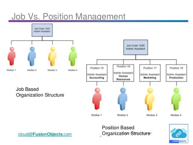 case study very model of a modern senior manager Management by objectives  but the modern manager  mbo is a very formal management system with precise review scheduling, set evaluation techniques, and.