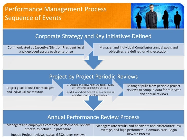 Human Capital Management System With Focus On Performance