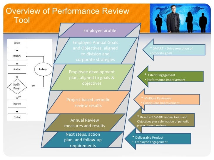 overview of performance management essay Performance management overview (for managers) the performance management process both ends and begins anew with the annual performance.