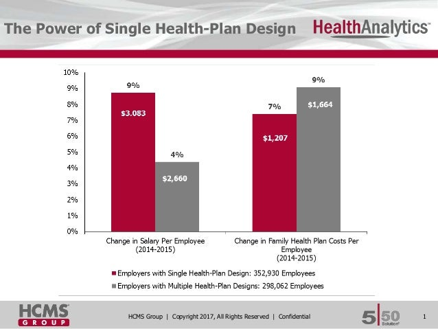 1HCMS Group | Copyright 2017, All Rights Reserved | Confidential The Power of Single Health-Plan Design