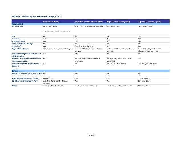 MobileSolutionsComparisonforSageACT!                                      HandheldContact                     SageA...