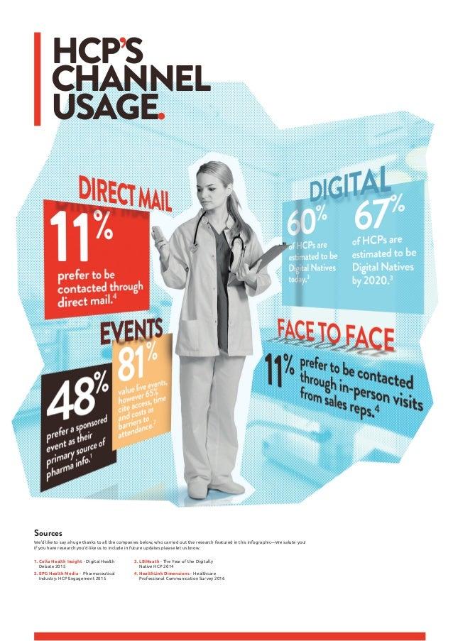 1. Cello Health Insight - Digital Health Debate 2015 2. EPG Health Media-Pharmaceutical Industry: HCP Engagement 201...