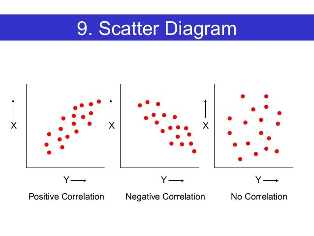 Healthcare quality improvement tools before and after standardization 18 9 scatter diagram ccuart Gallery