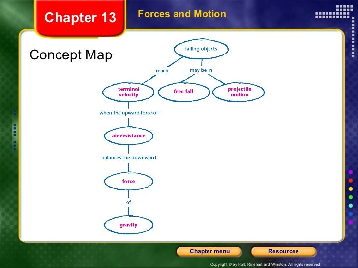 Forces and Motion Chapter 13 Concept Map