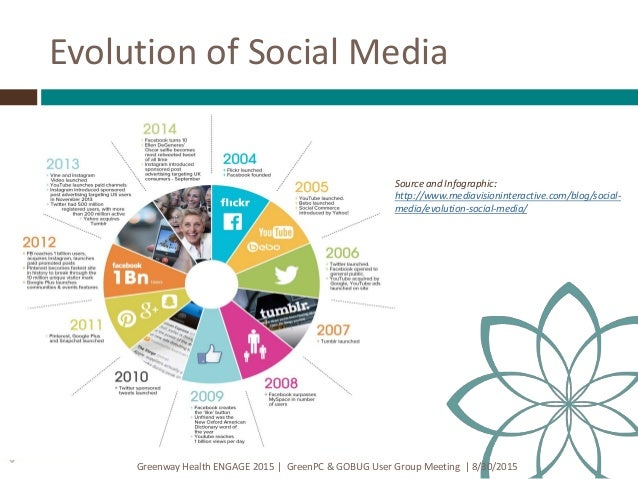 The evolution of social media over the last 2 decades