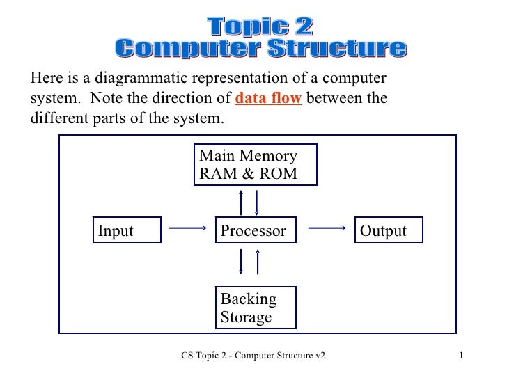 Topic 2 Computer Structure Here is a diagrammatic representation of a computer system.  Note the direction of  data flow  ...