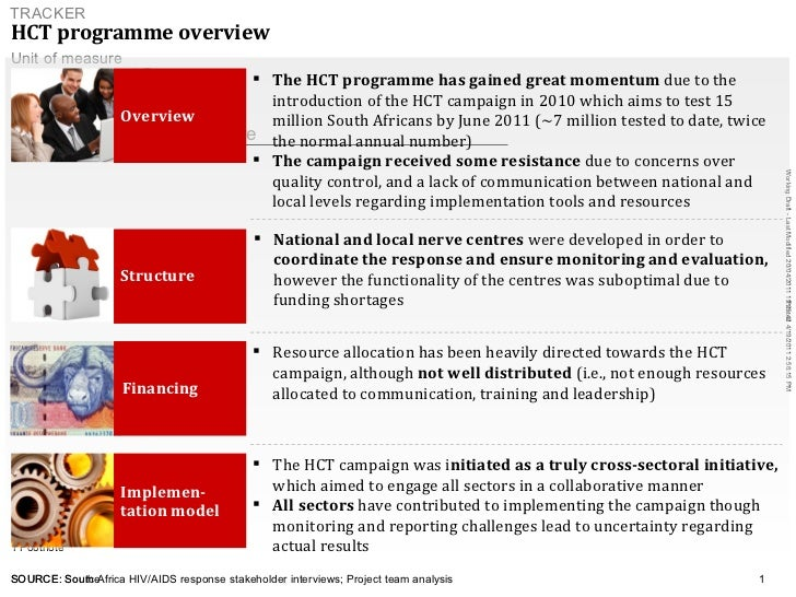 HCT programme overview   SOURCE: South Africa HIV/AIDS response stakeholder interviews; Project team analysis <ul><ul><ul>...