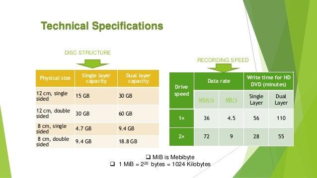 CD Vs. DVD Storage Capacity | It Still Works