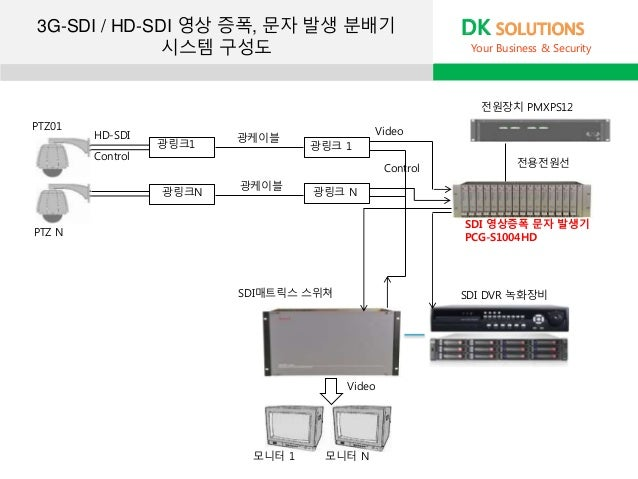 PTZ01 PTZ N SDI매트릭스 스위쳐 모니터 1 모니터 N 전원장치 PMXPS12 Video Video 광링크1 광링크N 광링크 1 광케이블 광링크 N광케이블 전용전원선 SDI 영상증폭 문자 발생기 PCG-S100...
