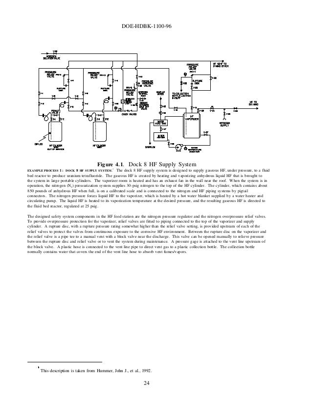 Hdbk1100 Chemical Processes Hazard Analysis