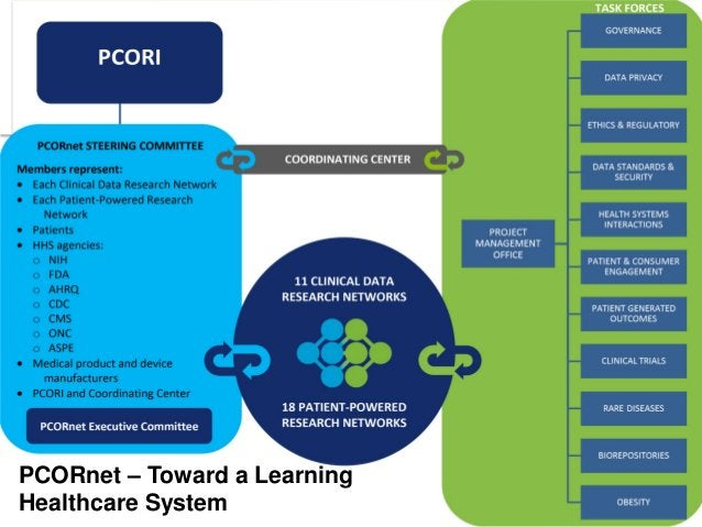 10 PCORnet – Toward a Learning Healthcare System