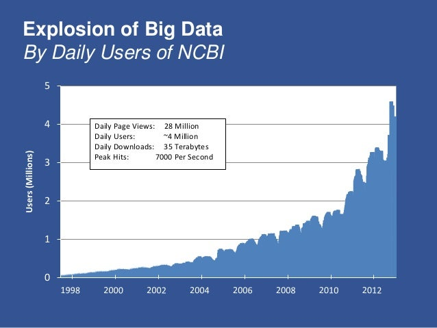 Explosion of Big Data By Daily Users of NCBI 0 1 2 3 4 5 Users(Millions) Daily Page Views: 28 Million Daily Users: ~4 Mill...