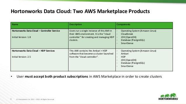 Hortonworks Data Cloud for AWS
