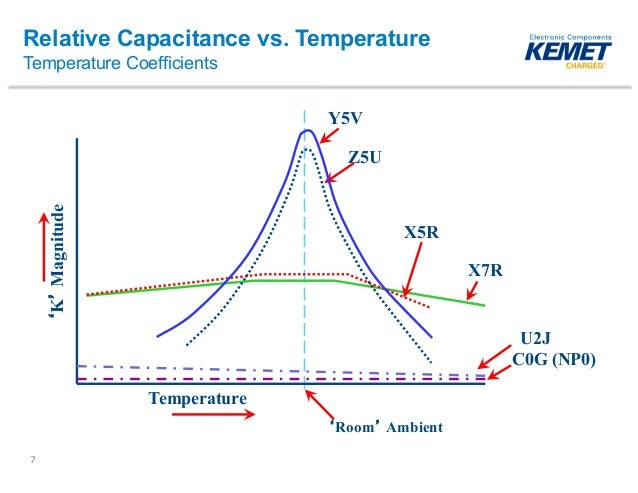 Capacitor X7r Vs C0g also High Voltage Capacitor Avx also  on stacked ceramic capacitors for high performance power conversion