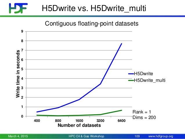 h5dwrite array