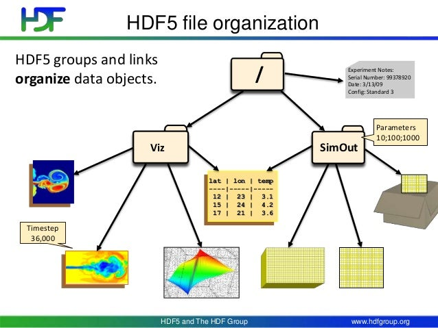 hdf5-and-the-hdf-group-34-638.jpg?cb=1404163511
