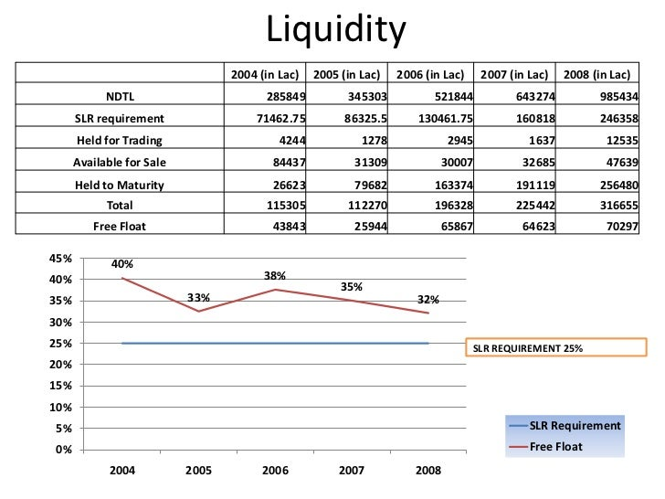 Implications of important terms<br />CRR – 7.5% -- Affects Liquidity<br />SLR – Min. 25% -- Affects Liquidity and secure i...