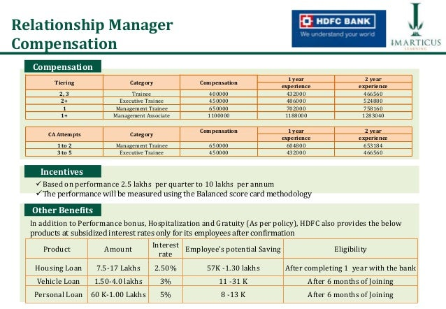 HDFC Bank Relationship Manager program at Imarticus